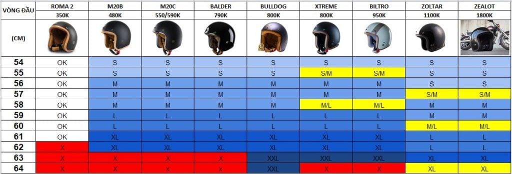 Mẹo hay: 5 cách để lựa chọn nón bảo hiểm phù hợp